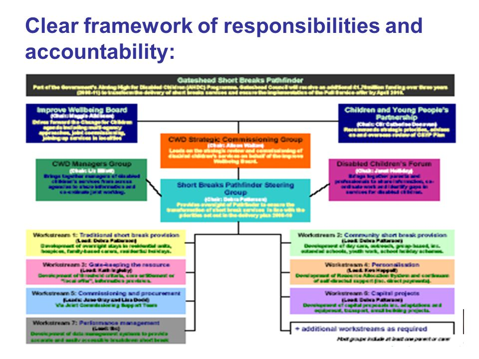 3 rd June 2009 Clear framework of responsibilities and accountability: