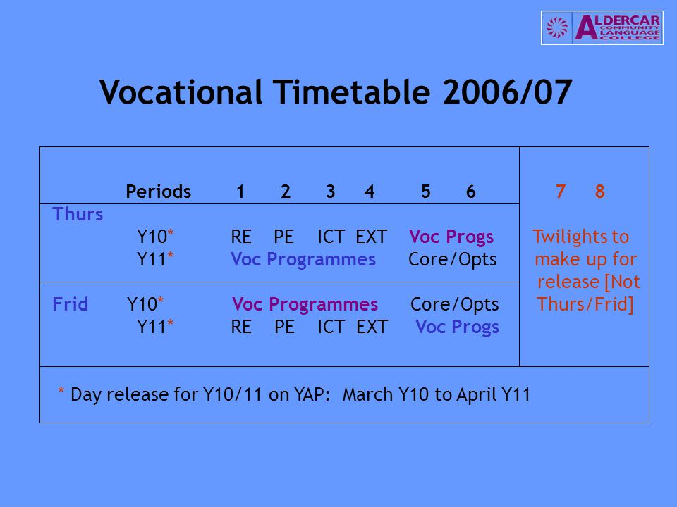 Vocational Timetable 2006/07 Periods 1 2 3 4 5 6 7 8 Thurs Y10* RE PE ICT EXT Voc Progs Twilights to Y11* Voc Programmes Core/Opts make up for release [Not Frid Y10* Voc Programmes Core/Opts Thurs/Frid] Y11* RE PE ICT EXT Voc Progs * Day release for Y10/11 on YAP: March Y10 to April Y11