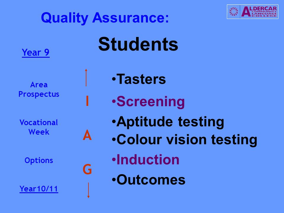 Students Tasters Aptitude testing Colour vision testing Outcomes Screening Induction Year 9 Area Prospectus Vocational Week Options Year10/11 IAGIAG Quality Assurance: