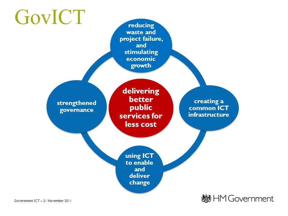 Government ICT – 21 November 2011 GovICT delivering better public services for less cost reducing waste and project failure, and stimulating economic growth creating a common ICT infrastructure using ICT to enable and deliver change strengthened governance