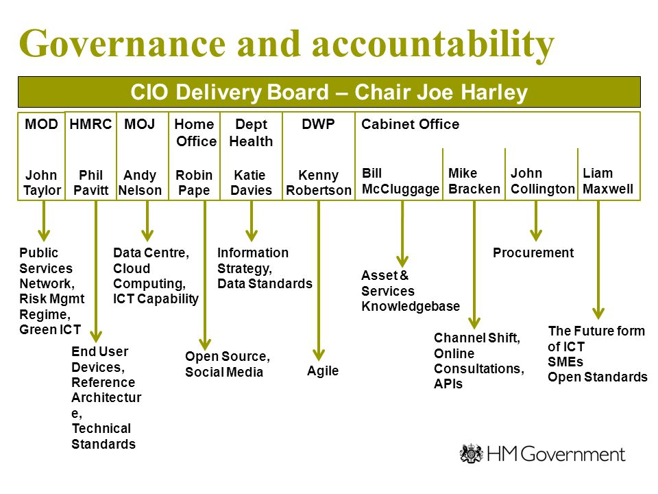 Governance and accountability Public Services Network, Risk Mgmt Regime, Green ICT End User Devices, Reference Architectur e, Technical Standards Data Centre, Cloud Computing, ICT Capability Open Source, Social Media Asset & Services Knowledgebase Agile Channel Shift, Online Consultations, APIs Procurement The Future form of ICT SMEs Open Standards Information Strategy, Data Standards CIO Delivery Board – Chair Joe Harley MOJ Andy Nelson Home Office Robin Pape Dept Health Katie Davies DWP Kenny Robertson Cabinet OfficeHMRC Phil Pavitt Bill McCluggage Mike Bracken John Collington Liam Maxwell MOD John Taylor