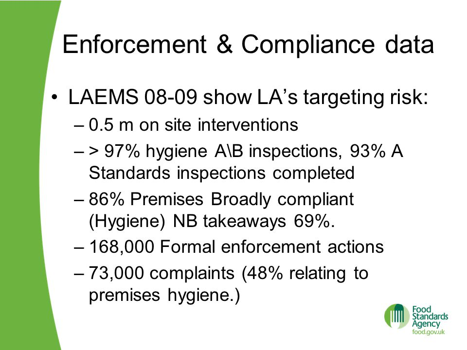 Enforcement & Compliance data LAEMS 08-09 show LA's targeting risk: –0.5 m on site interventions –> 97% hygiene A\B inspections, 93% A Standards inspections completed –86% Premises Broadly compliant (Hygiene) NB takeaways 69%.