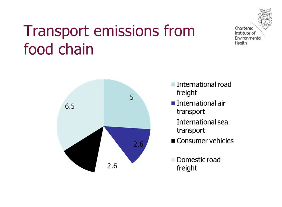 Transport emissions from food chain