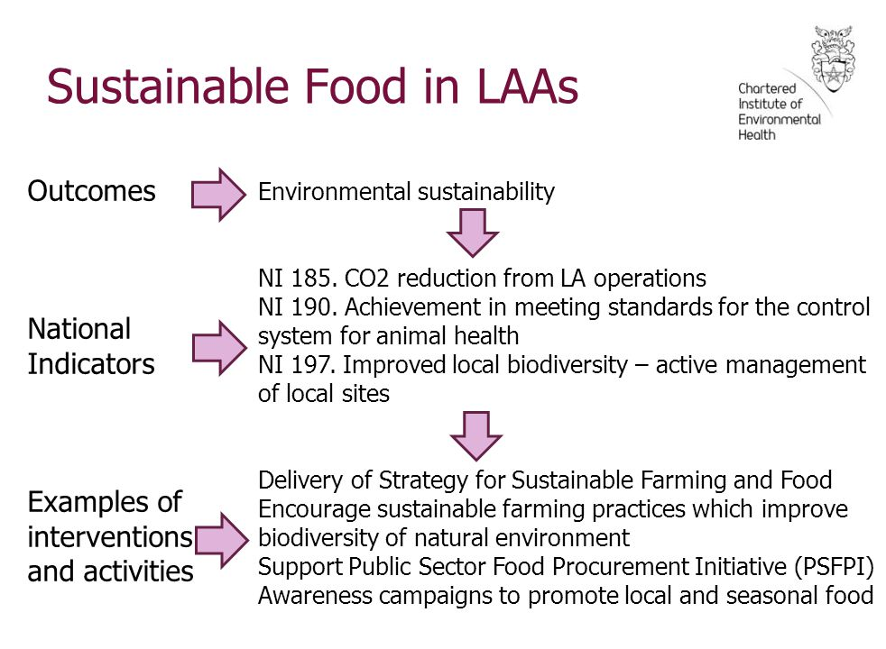 Sustainable Food in LAAs Outcomes National Indicators Examples of interventions and activities Environmental sustainability NI 185.
