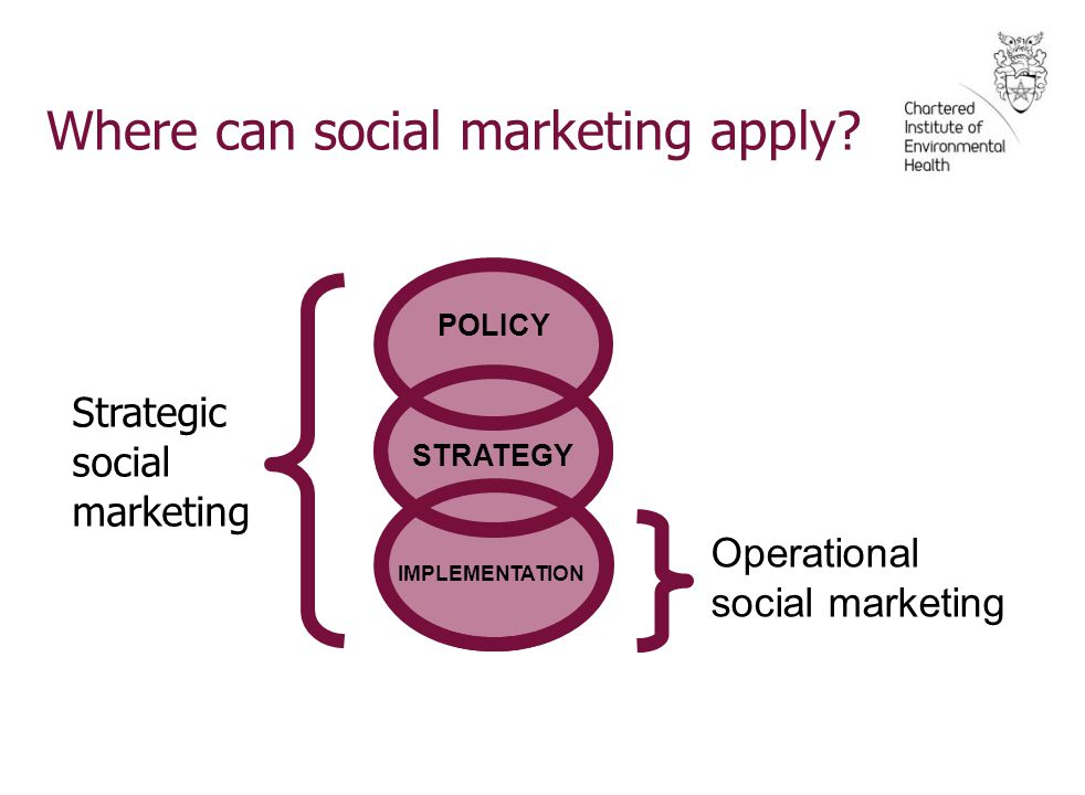 Making the distinction between: strategic & operational social marketing POLICY STRATEGY IMPLEMENTATION strategic social marketing operational social marketing Where can social marketing apply.