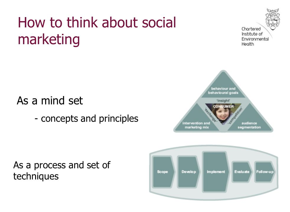 How to think about social marketing As 'a mind set' planned process 'customer triangle' 'total process planning model' As a mind set - concepts and principles As a process and set of techniques