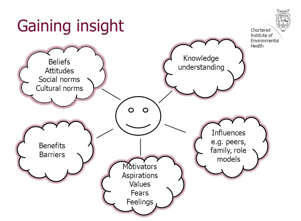 Gaining insight Knowledge understanding Beliefs Attitudes Social norms Cultural norms Benefits Barriers Motivators Aspirations Values Fears Feelings Influences e.g.