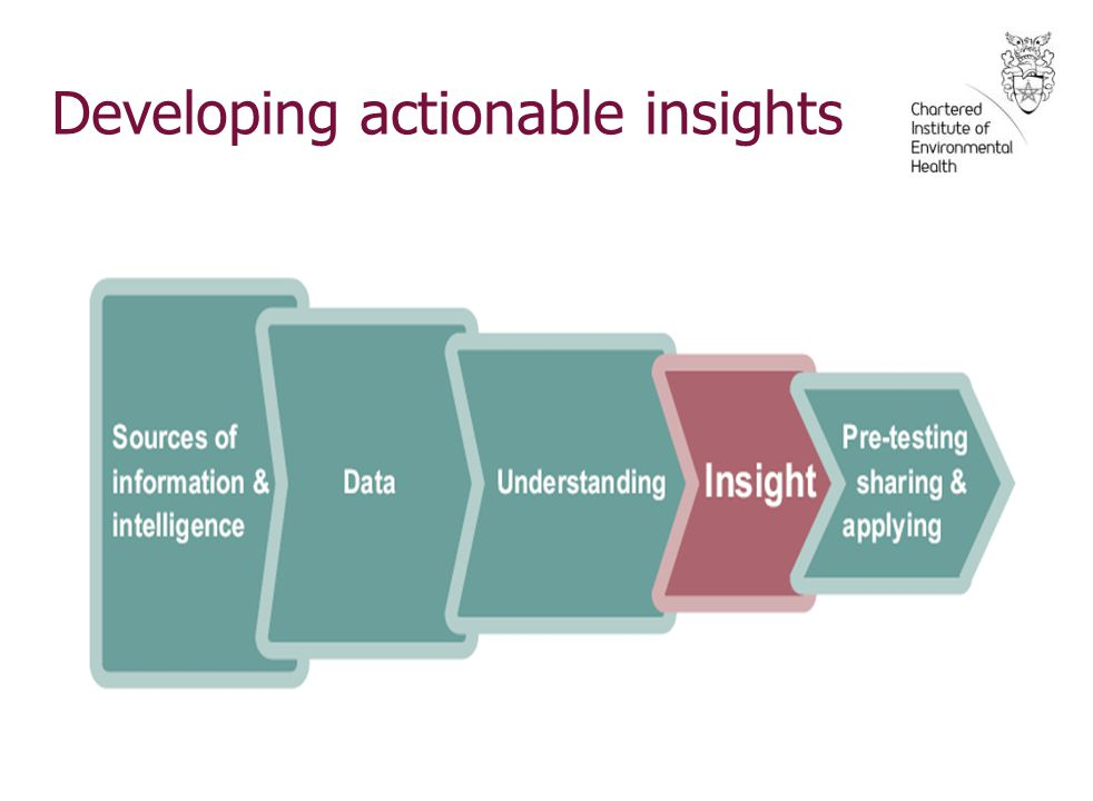 Developing actionable insights
