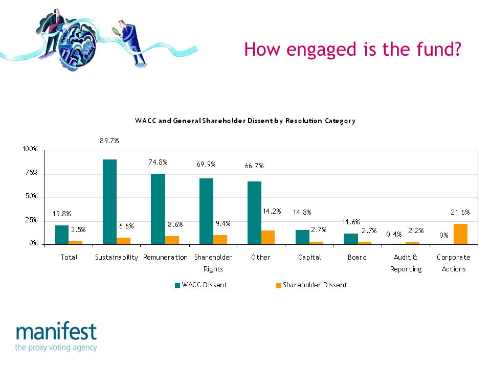 How engaged is the fund
