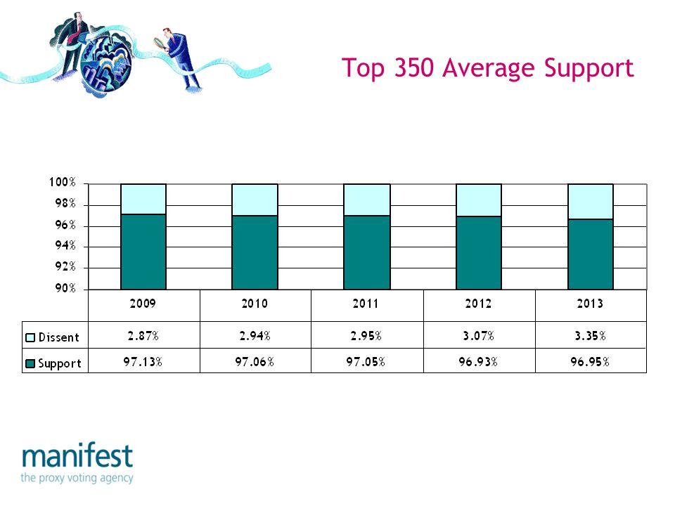 UK Top 350 Events => 20% Dissent