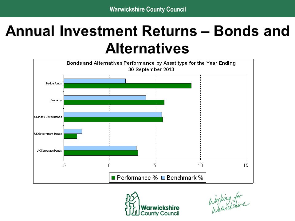 Performance and Development Annual Investment Returns by Manager
