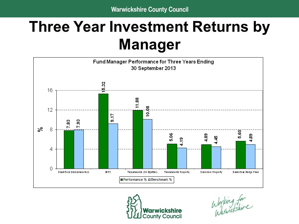 Performance and Development Three Year Investment Returns by Manager
