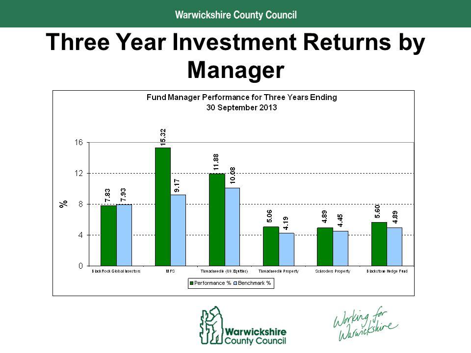 Performance and Development The Long Run