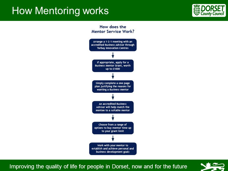 Improving the quality of life for people in Dorset, now and for the future How Mentoring works