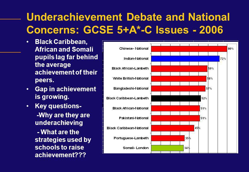 GCSE Improvement Rate of Main Ethnic Groups Main Ethnic Group20052006% Change African inc.
