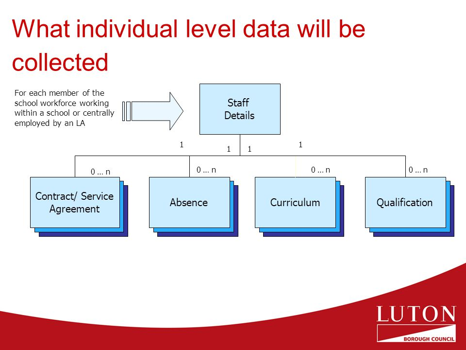 What individual level data will be collected Staff Details For each member of the school workforce working within a school or centrally employed by an