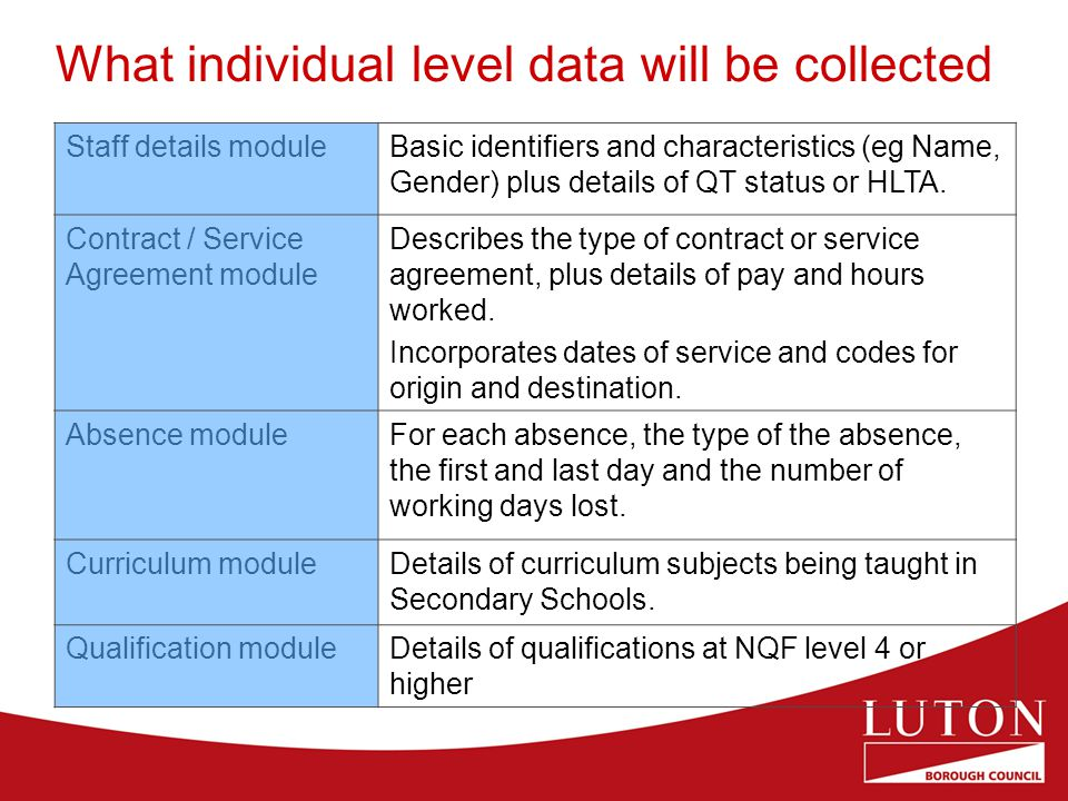 What individual level data will be collected Staff details moduleBasic identifiers and characteristics (eg Name, Gender) plus details of QT status or HLTA.
