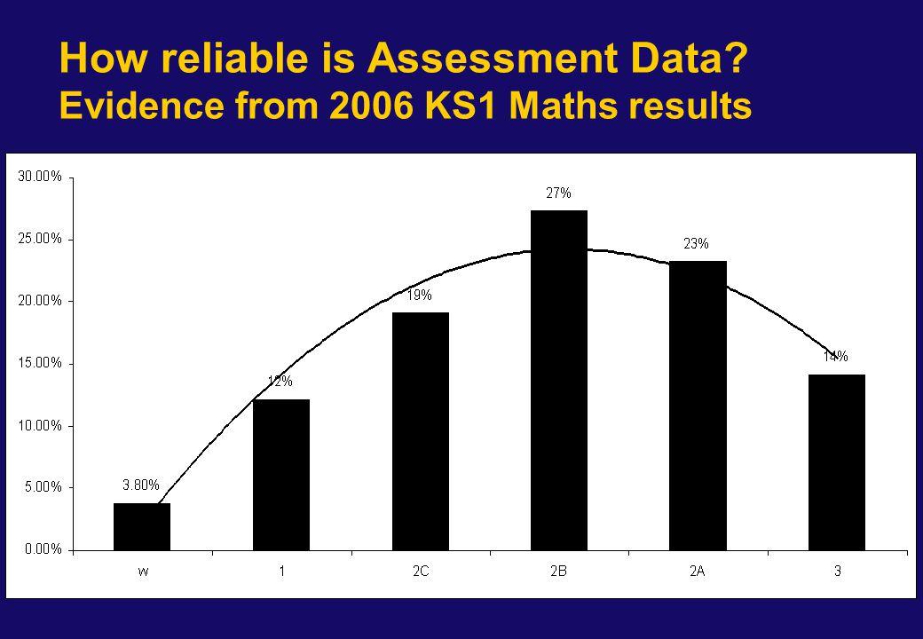 FSP to KS1 Chances Graphs - Maths 2004 Maths Average FSP KS1 2006 Maths Number of Pupils A/DW12C2B/A3 No FSP1%6%17%20%46%10%859 Below 6+0%10%30%29%31%0%368 6+0% 4%16%59%20%1335