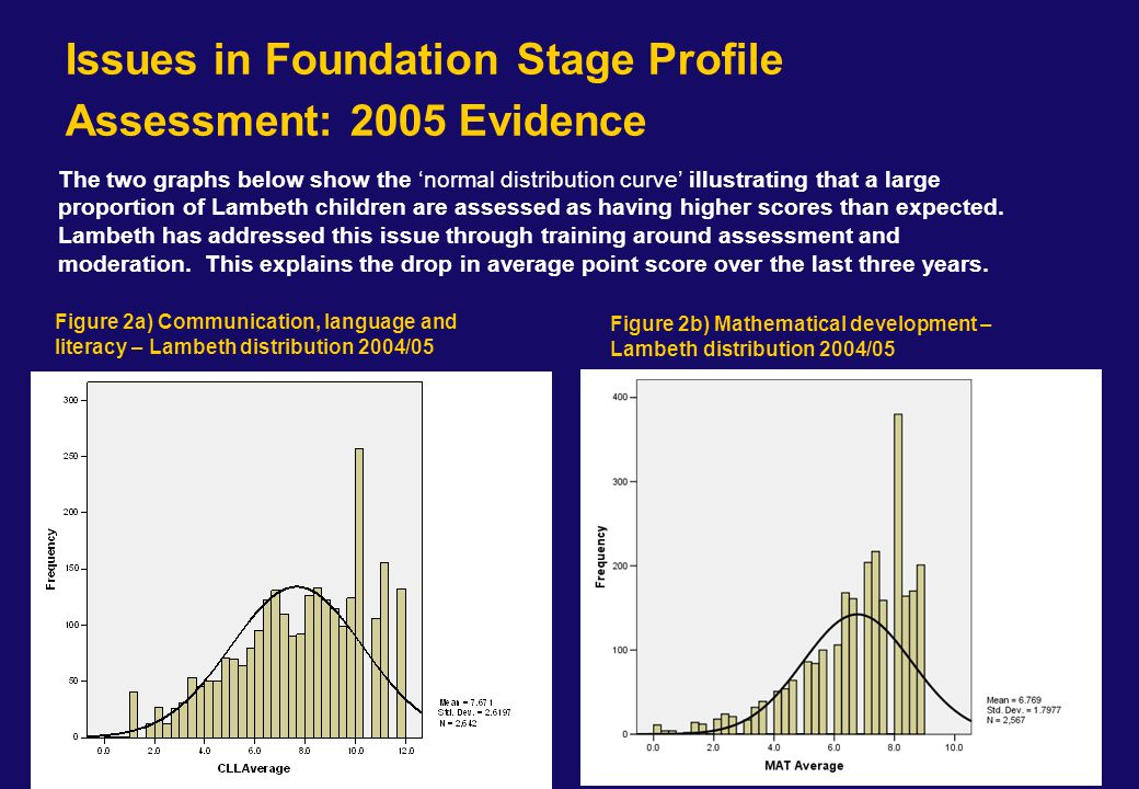 Figure 2a) Communication, language and literacy – Lambeth distribution 2005/06 Figure 2b) Mathematical development – Lambeth distribution 2005/06 Foundation stage profile assessment 2006 – after RS/LA interventions and some school reassessments