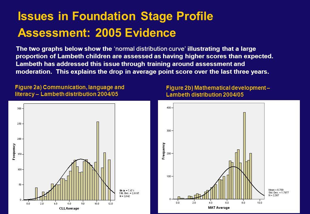 FSP to KS1 Chances Graphs - Maths