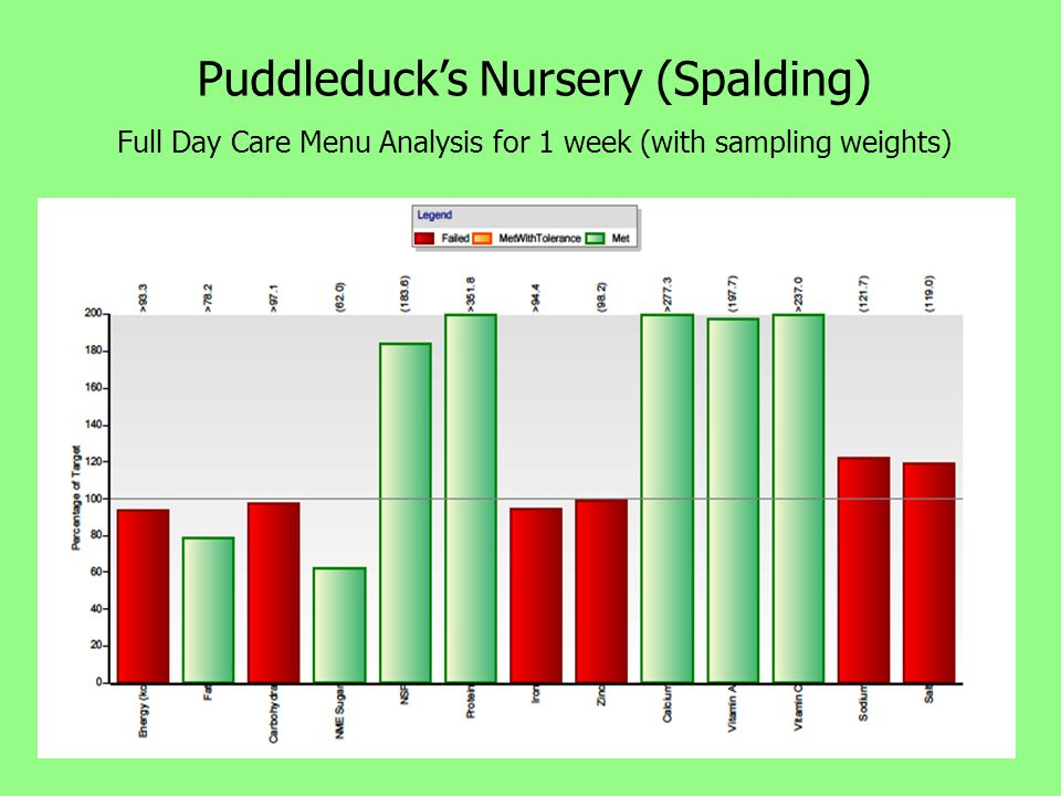 Puddleduck's Nursery (Spalding) Full Day Care Menu Analysis for 1 week (with sampling weights)