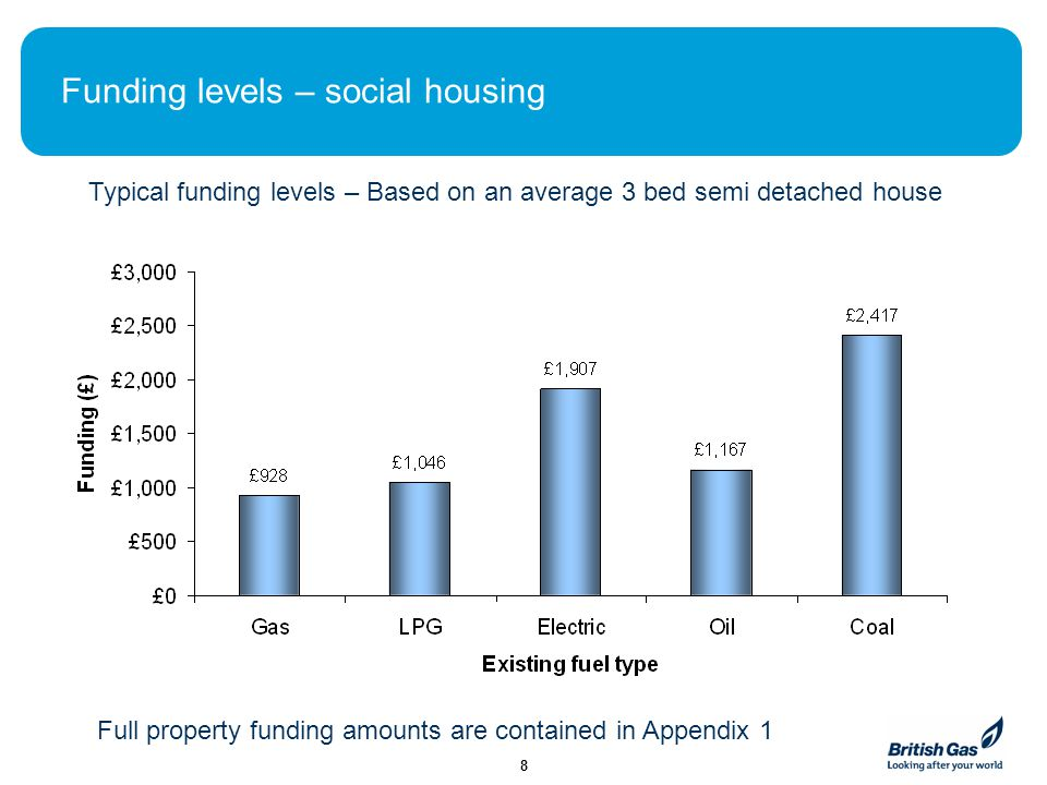 Funding for private sector households in PG Flex One of the main issues with EEC, EEC 2 and CERT was that the funding available for EWI was relatively small compared to the cost of installation and was usually only available for social housing.