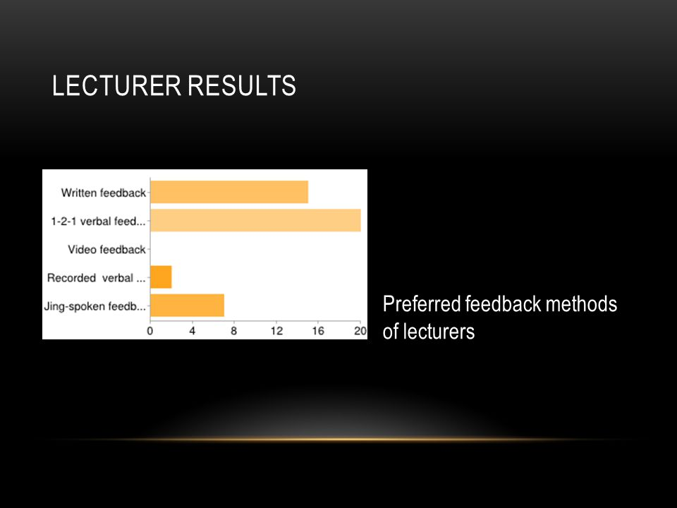 LECTURER RESULTS Preferred feedback methods of lecturers