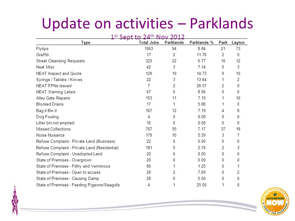 Update on activities – Parklands 1 st Sept to 24 th Nov 2012 TypeTotal JobsParklandsParklands %ParkLayton Flytips1063948.842173 Graffiti17211.7620 Street Cleansing Requests325226.771012 Neat Misc4237.1403 NEAT Inspect and Quote1291914.73910 Syringe / Tablets / Knives22313.6412 NEAT FPNs Issued7228.5720 NEAT Warning Leters6768.9606 Alley Gate Repairs153117.19110 Blocked Drains1715.8810 Bag it Bin it167127.1948 Dog Fouling400.0000 Litter bin not emptied1600.0000 Missed Collections767557.173718 Noise Nuisance179105.5937 Refuse Complaint - Private Land (Business)2200.0000 Refuse Complaint - Private Land (Residential)18152.7623 Refuse Complaint - Unadopted Land2000.0000 State of Premises - Overgrown2000.0000 State of Premises - Filthy and Verminous8011.2501 State of Premises - Open to access2627.6902 State of Premises - Causing Damp2800.0000 State of Premises - Feeding Pigeons/Seagulls4125.0010