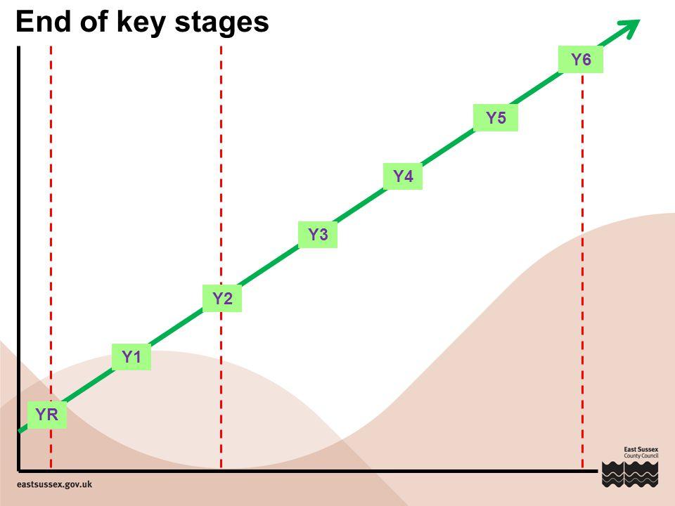 Y2 Y3 Y4 Y5 Y6 Y1 YR End of key stages