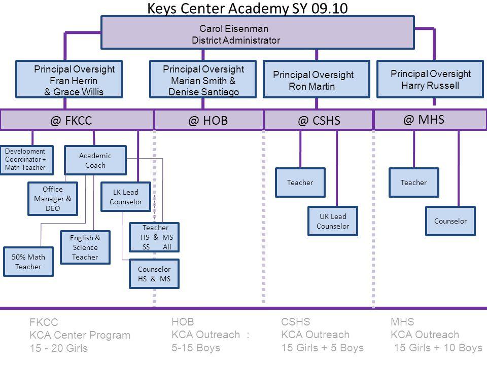 @ FKCC@ HOB@ CSHS @ MHS Principal Oversight Fran Herrin & Grace Willis Principal Oversight Marian Smith & Denise Santiago FKCC KCA Center Program 15 -