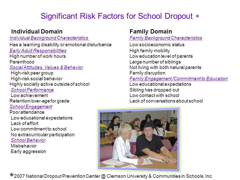 Significant Risk Factors for School Dropout  Individual Domain Family Domain Individual Background Characteristics Family Background Characteristics Has a learning disability or emotional disturbance Low socioeconomic status Early Adult ResponsibilitiesHigh family mobility High number of work hoursLow education level of parents ParenthoodLarge number of siblings Social Attitudes, Values & BehaviorNot living with both natural parents High-risk peer groupFamily disruption High-risk social behaviorFamily Engagement /Commitment to Education Highly socially active outside of schoolLow educational expectations School PerformanceSibling has dropped out Low achievementLow contact with school Retention/over-age for gradeLack of conversations about school School Engagement Poor attendance Low educational expectations Lack of effort Low commitment to school No extracurricular participation School Behavior Misbehavior Early aggression  2007 National Dropout Prevention Center @ Clemson University & Communities in Schools, Inc.