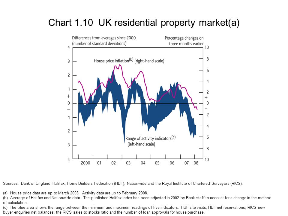 Chart 1.10 UK residential property market(a) Sources: Bank of England, Halifax, Home Builders Federation (HBF), Nationwide and the Royal Institute of Chartered Surveyors (RICS).