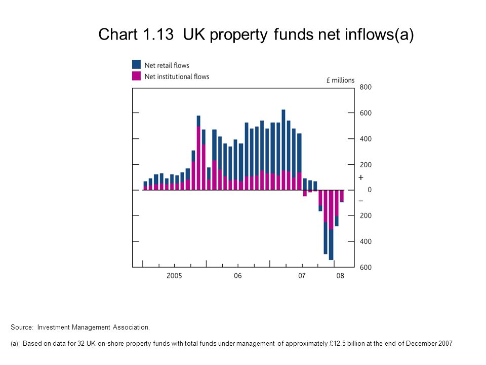 Chart 1.13 UK property funds net inflows(a) Source: Investment Management Association.