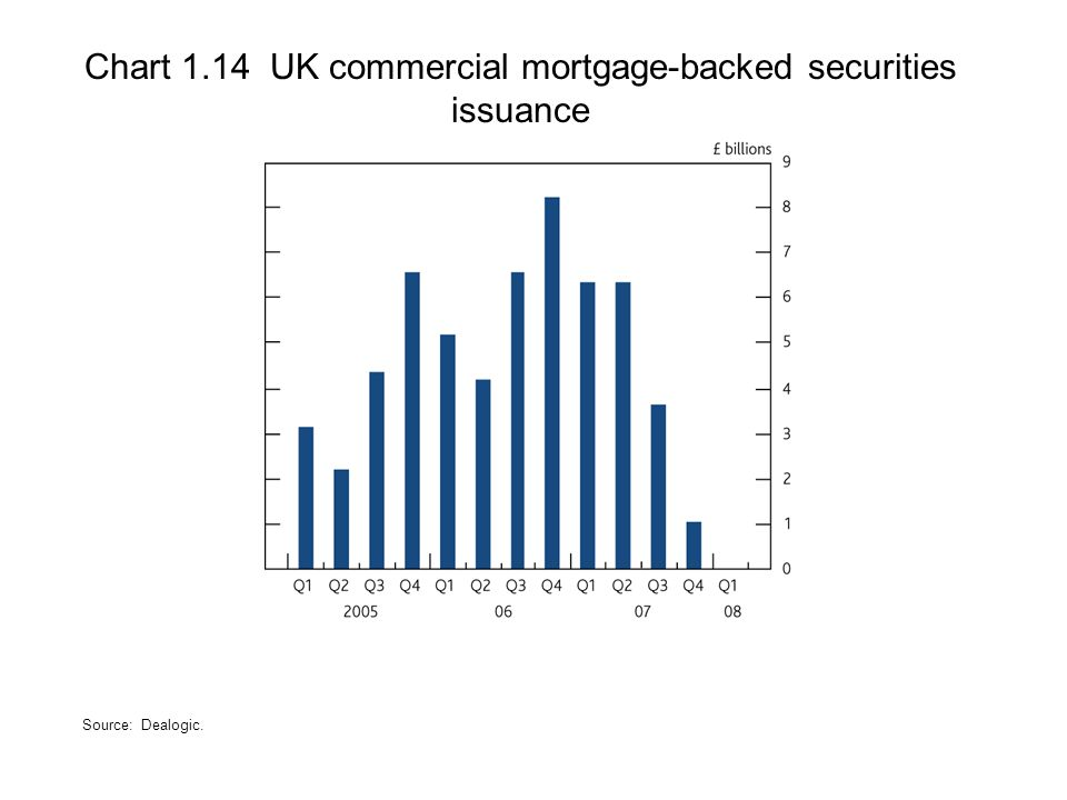 Chart 1.14 UK commercial mortgage-backed securities issuance Source: Dealogic.