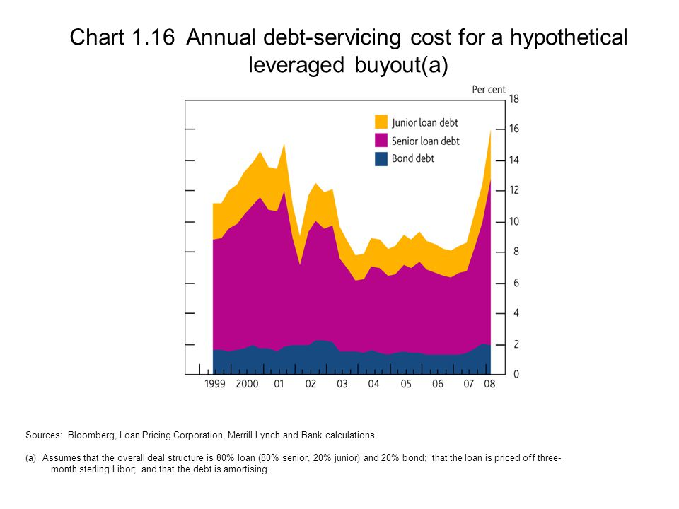 Chart 1.16 Annual debt-servicing cost for a hypothetical leveraged buyout(a) Sources: Bloomberg, Loan Pricing Corporation, Merrill Lynch and Bank calculations.
