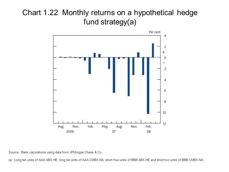 Chart 1.22 Monthly returns on a hypothetical hedge fund strategy(a) Source: Bank calculations using data from JPMorgan Chase & Co.