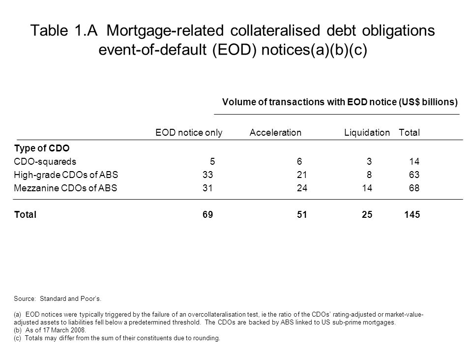 Table 1.A Mortgage-related collateralised debt obligations event-of-default (EOD) notices(a)(b)(c) Volume of transactions with EOD notice (US$ billions) EOD notice onlyAccelerationLiquidation Total Type of CDO CDO-squareds 56 3 14 High-grade CDOs of ABS3321 8 63 Mezzanine CDOs of ABS3124 14 68 Total6951 25 145 Source: Standard and Poor's.