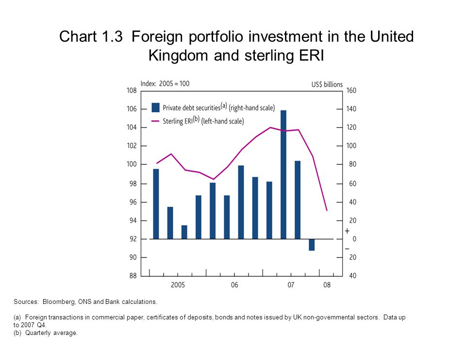 Chart 1.3 Foreign portfolio investment in the United Kingdom and sterling ERI Sources: Bloomberg, ONS and Bank calculations.