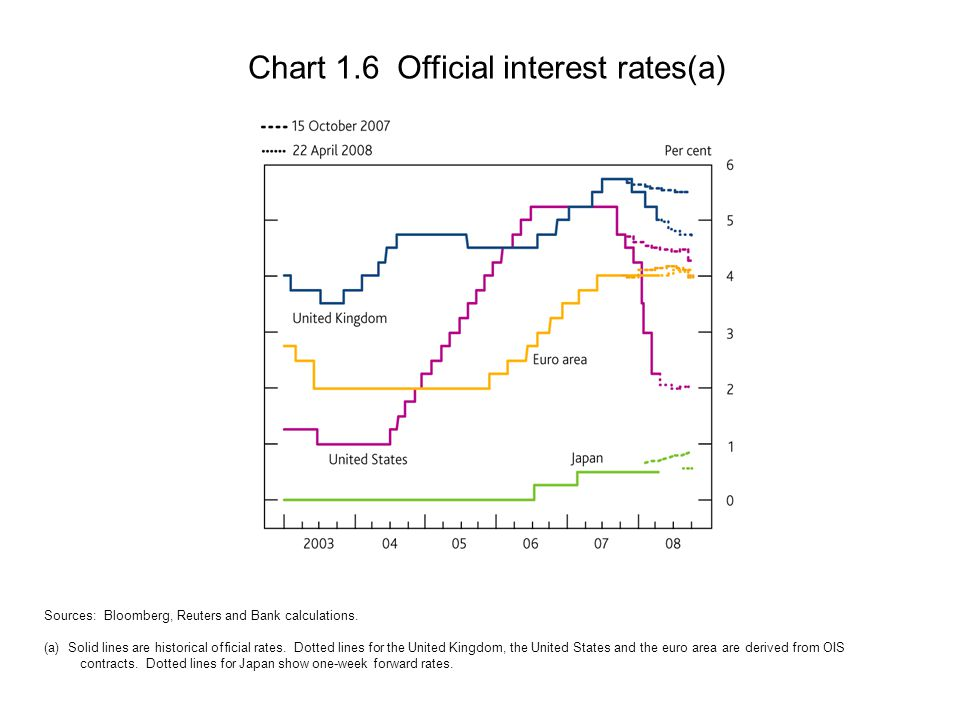 Chart 1.6 Official interest rates(a) Sources: Bloomberg, Reuters and Bank calculations.