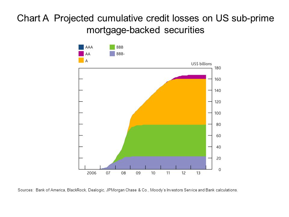 Chart A Projected cumulative credit losses on US sub-prime mortgage-backed securities Sources: Bank of America, BlackRock, Dealogic, JPMorgan Chase & Co., Moody's Investors Service and Bank calculations.