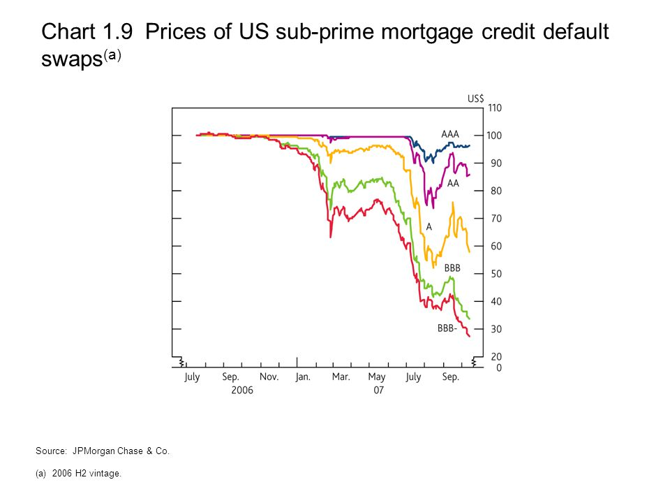 Chart 1.9 Prices of US sub-prime mortgage credit default swaps (a) Source: JPMorgan Chase & Co.