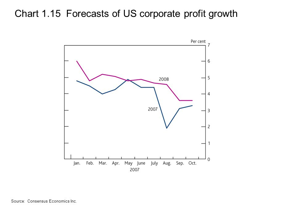 Chart 1.15 Forecasts of US corporate profit growth Source: Consensus Economics Inc.