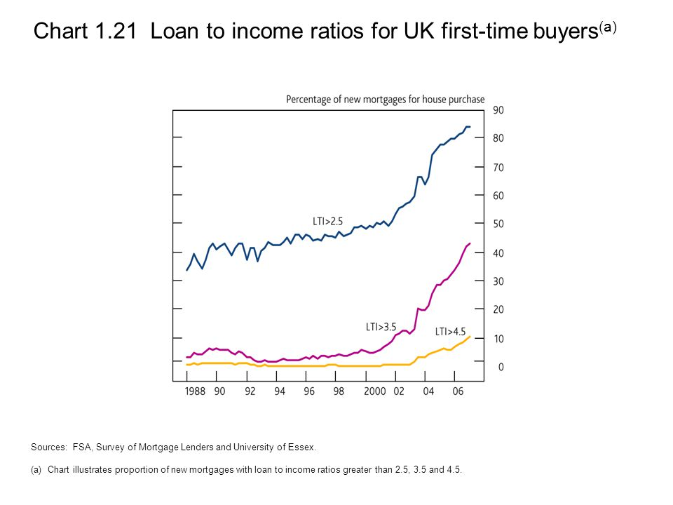 Chart 1.21 Loan to income ratios for UK first-time buyers (a) Sources: FSA, Survey of Mortgage Lenders and University of Essex.