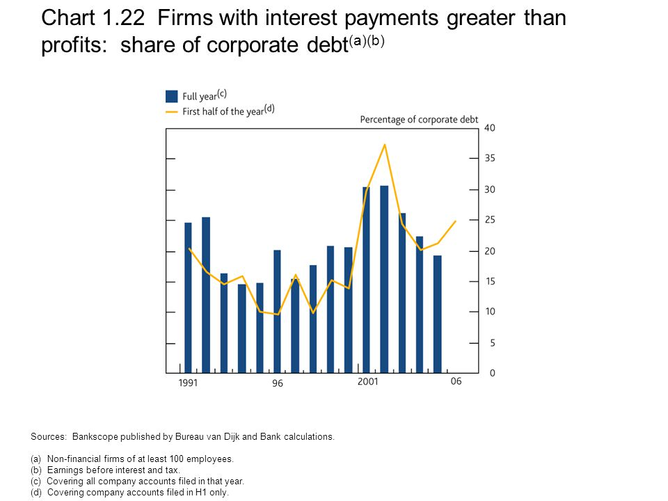 Chart 1.22 Firms with interest payments greater than profits: share of corporate debt (a)(b) Sources: Bankscope published by Bureau van Dijk and Bank calculations.
