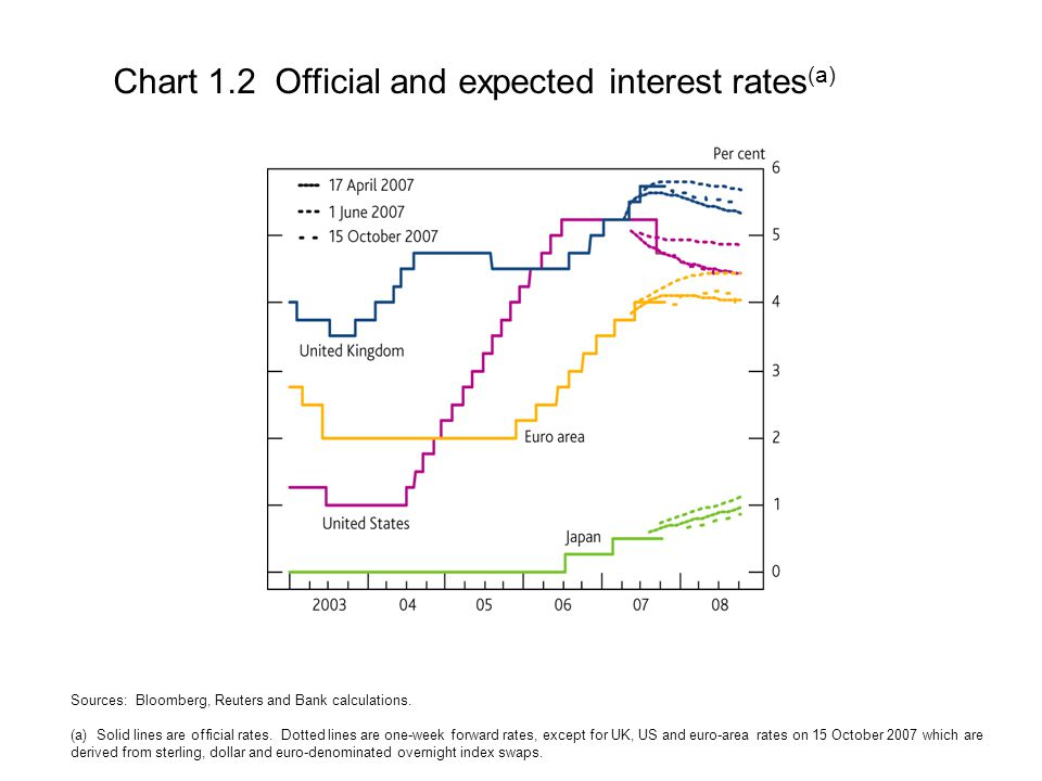 Chart 1.3 Government bond yields (a) Source: Bloomberg.