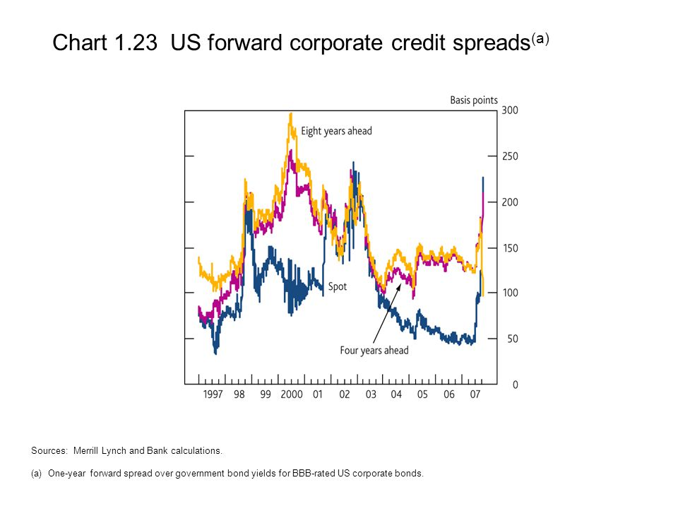 Chart 1.23 US forward corporate credit spreads (a) Sources: Merrill Lynch and Bank calculations.