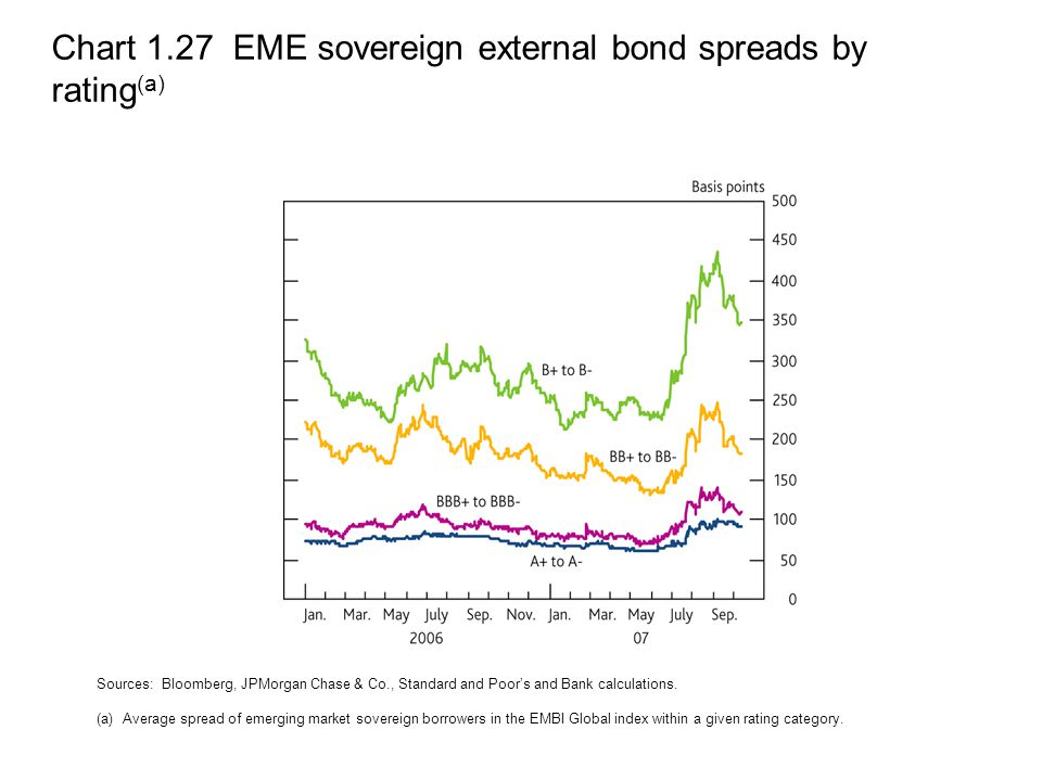 Chart 1.27 EME sovereign external bond spreads by rating (a) Sources: Bloomberg, JPMorgan Chase & Co., Standard and Poor's and Bank calculations.