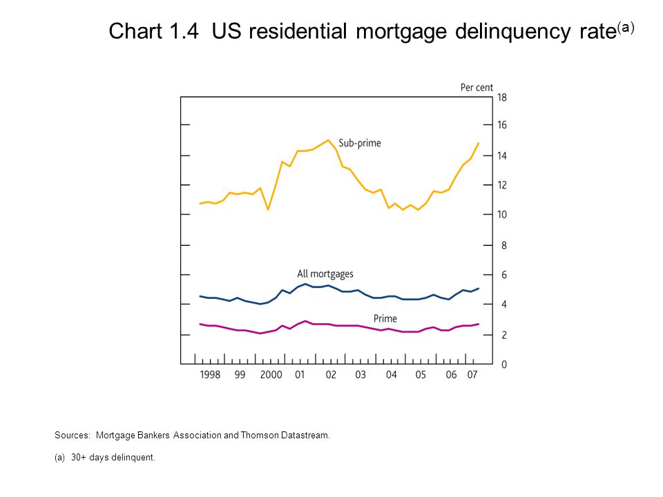 Chart 1.4 US residential mortgage delinquency rate (a) Sources: Mortgage Bankers Association and Thomson Datastream.