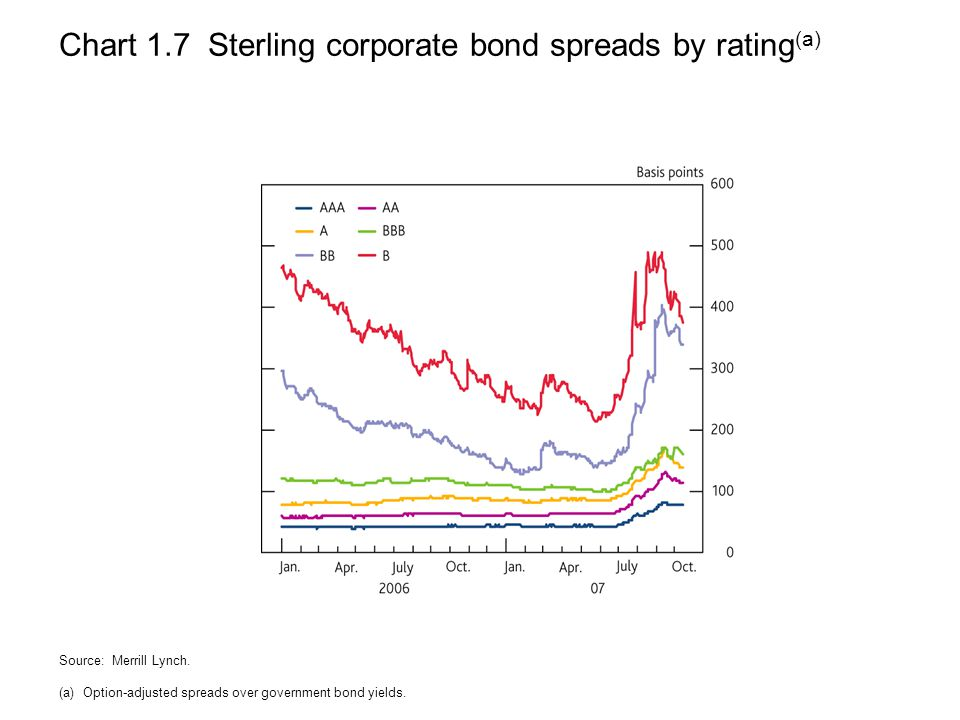Chart 1.7 Sterling corporate bond spreads by rating (a) Source: Merrill Lynch.