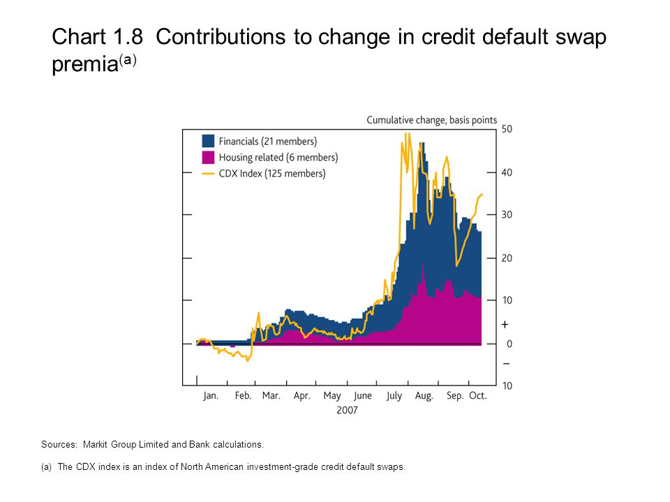 Chart 1.8 Contributions to change in credit default swap premia (a) Sources: Markit Group Limited and Bank calculations.